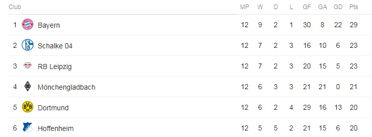 Dortmund are now fifth in the Bundesliga having led the charge at the start of the season