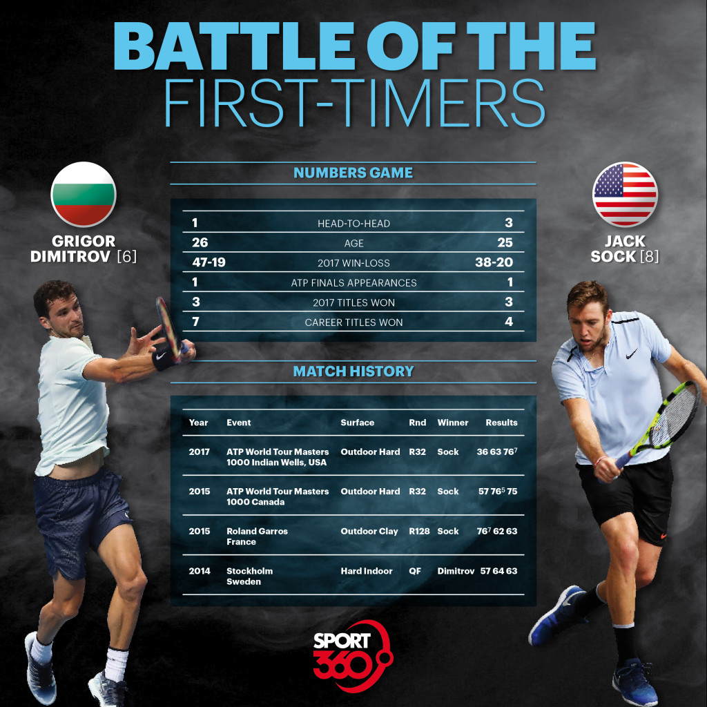 Dimitrov v Sock preview