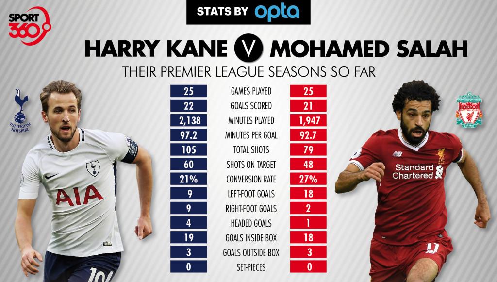 Kane v Salah