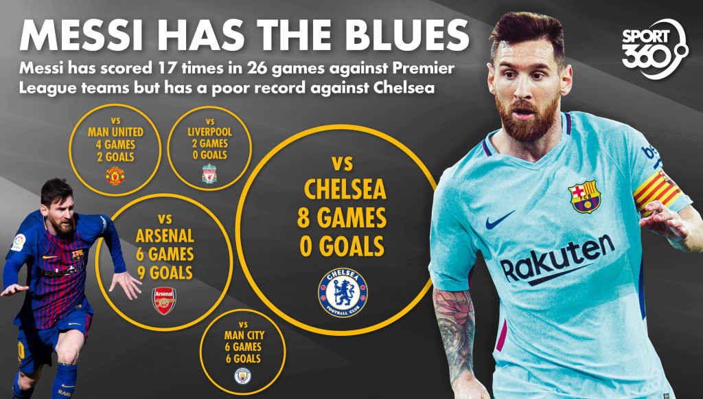 huge discount ad0db 9659d Lionel Messi's record against Premier League clubs examined ...