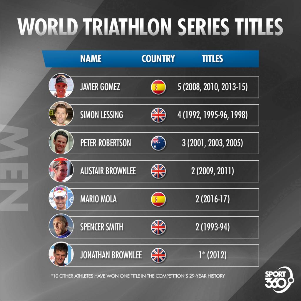 28 02 2018 Triathlon Men