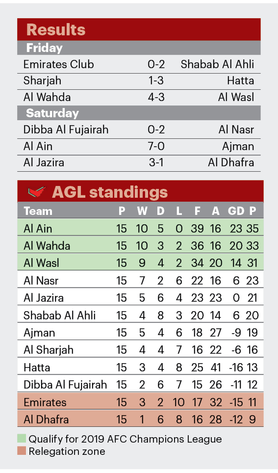 AGL RESULTS & TABLES