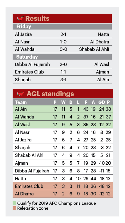 AGL results & table