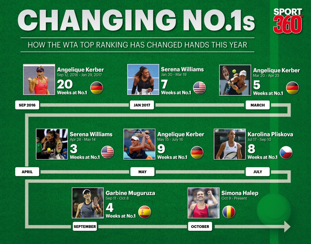 Last year's No. 1 ranking switches.