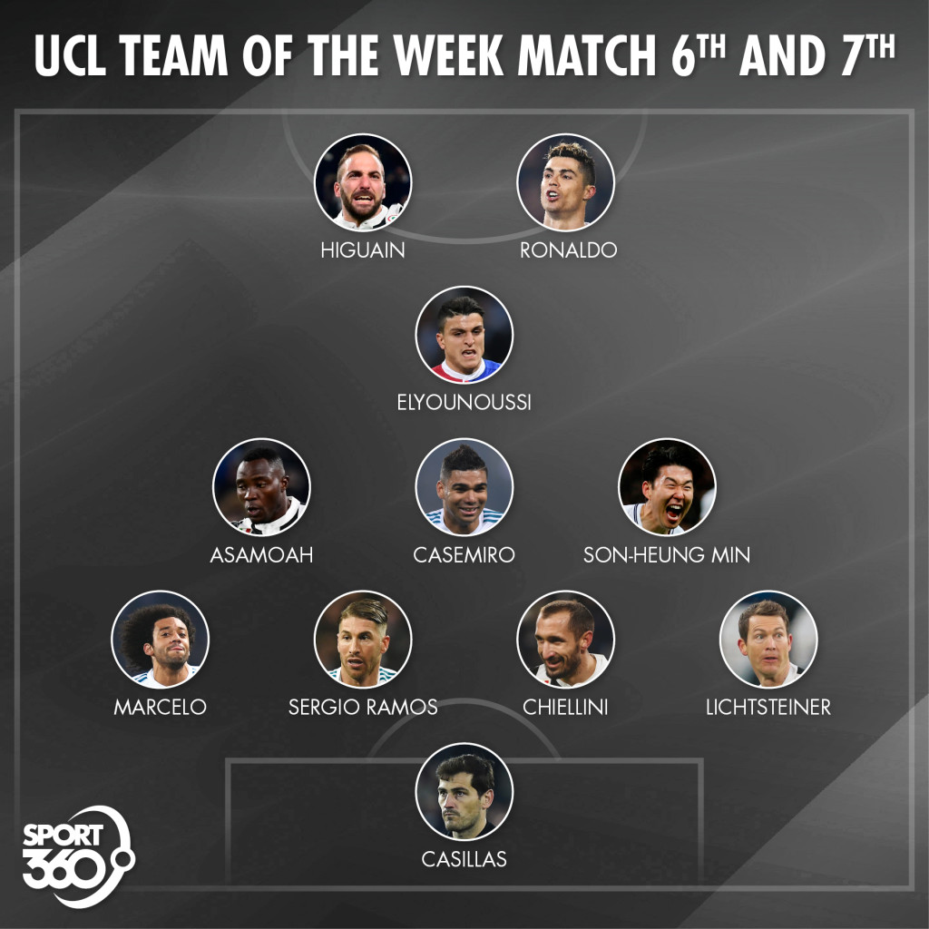 08 03 2018 UCL TEAM OF THE WEEK MATCH 6th AND 7th