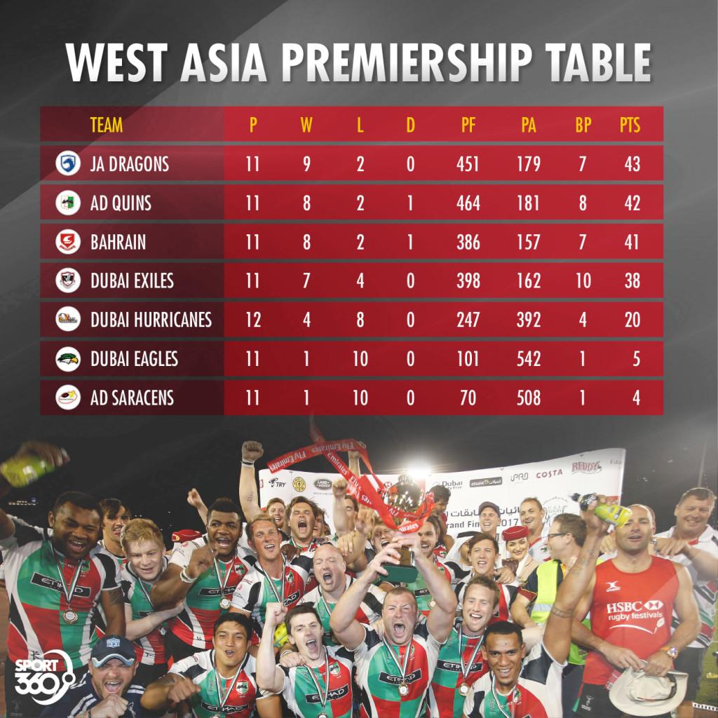 West Asia Premiership Table2