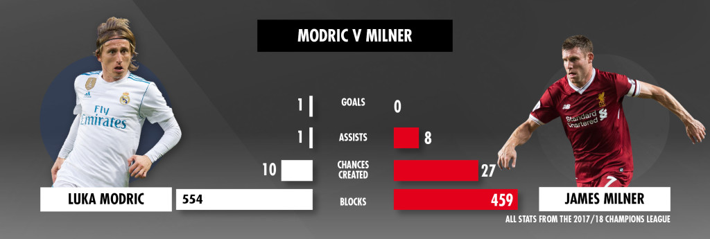 Modric and Milner will battle for control of midfield.