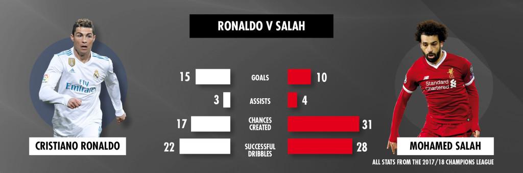 Ronaldo vs Salah is the battle that will determine the final.