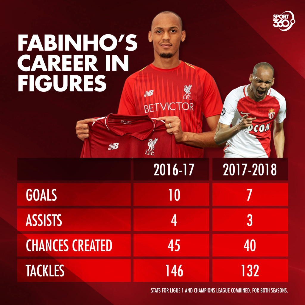Fabinho's record at Monaco speaks for itself.