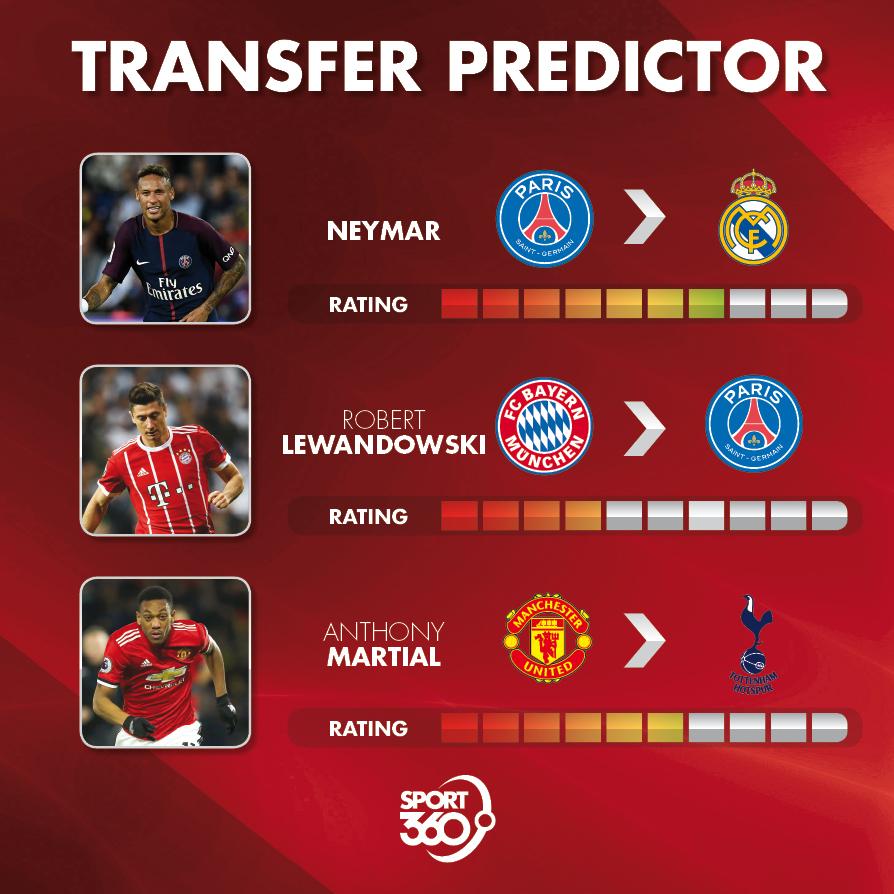 22 05 Transfer predictor