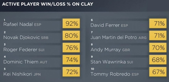 Stats via TennisTV.