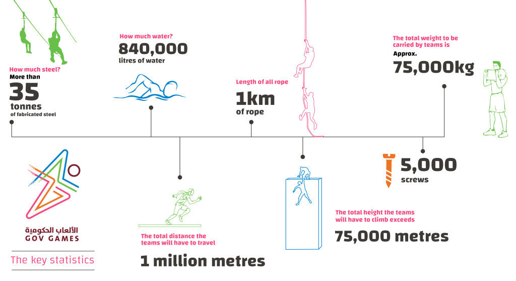 A look at the numbers behind the obstacles