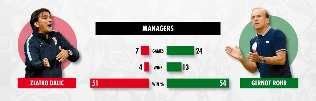 17 06 2018 managers dalic v rohe