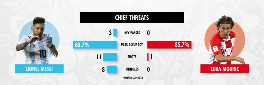 20 06 key battles Argentina v Croatia 2