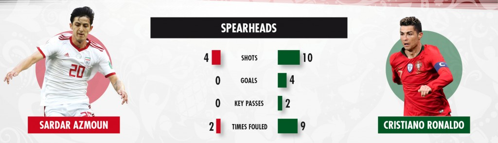 25 06 2018 key battles Iran v Portugal 1