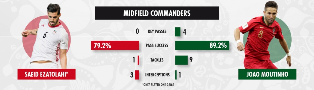25 06 2018 key battles Iran v Portugal 2(2)