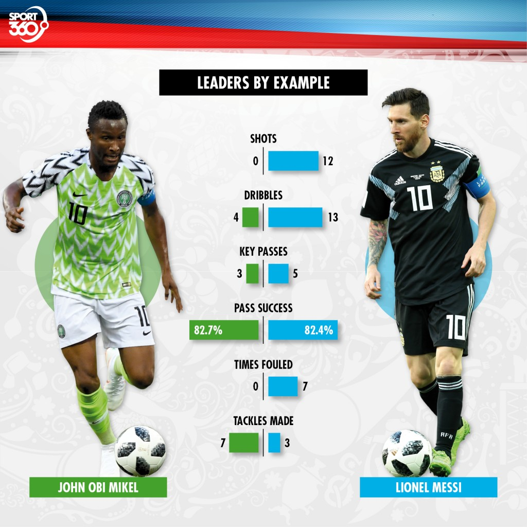 25 06 key battle Mikel v Messi