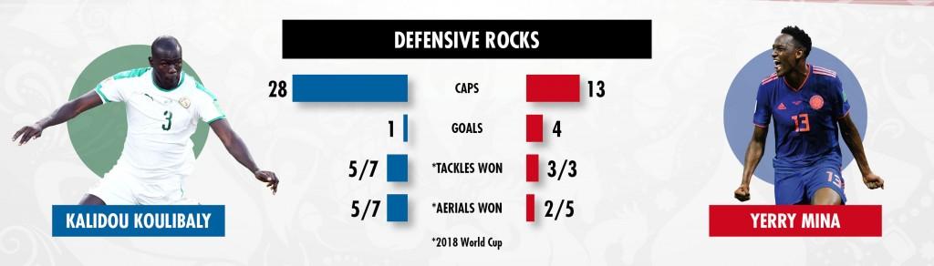 27 06 key battles Senegal v Colombia-A