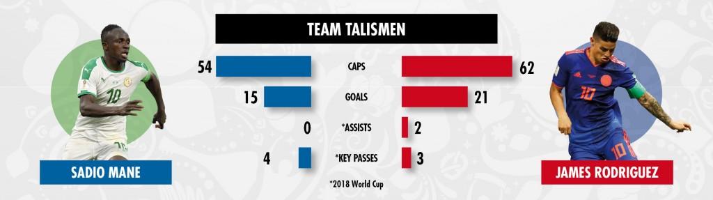 27 06 key battles Senegal v Colombia-B