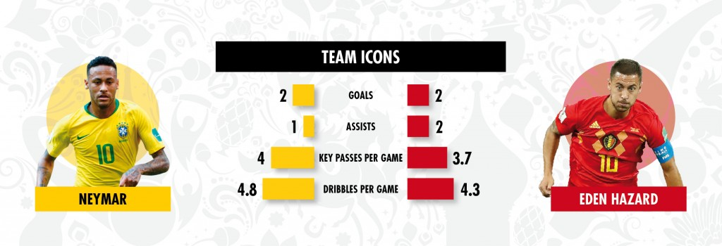 03 07 key battles Brazil v Belgium 1
