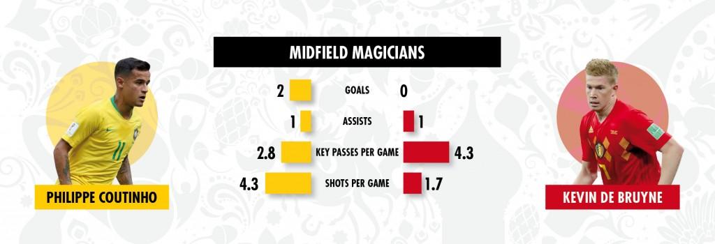 03 07 key battles Brazil v Belgium 2