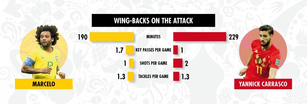 03 07 key battles Brazil v Belgium 3