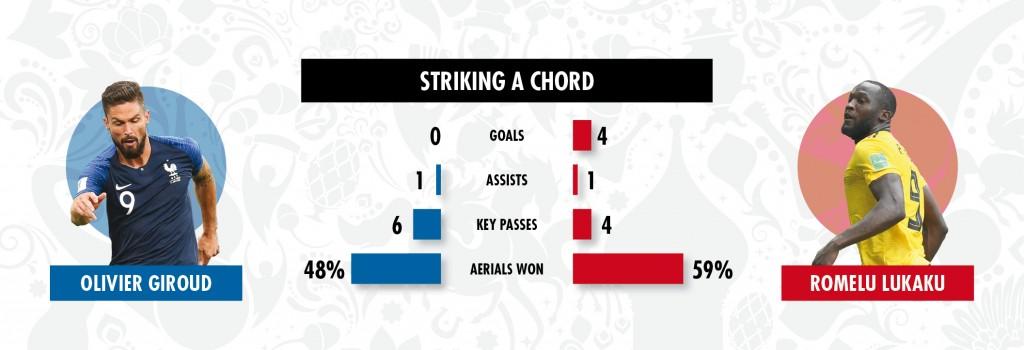 0709 Giroud vs Lukaku