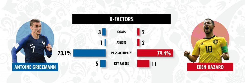 0709 Griezmann vs Hazard