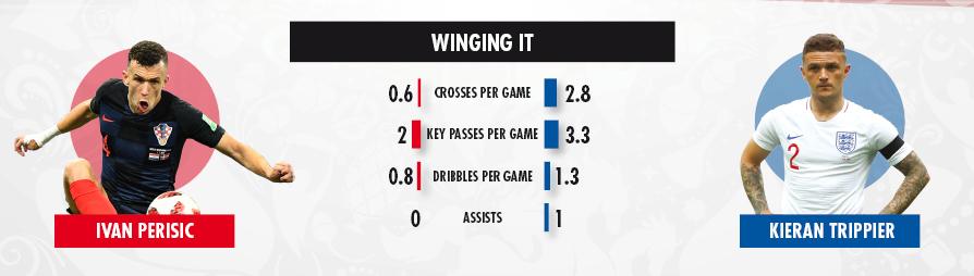 10 07 key battles Croatia v England 1