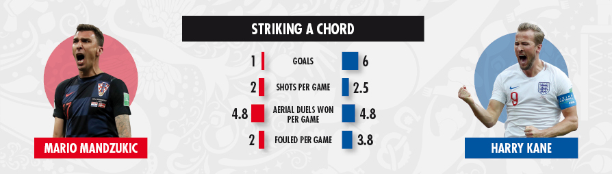 10 07 key battles Croatia v England 3