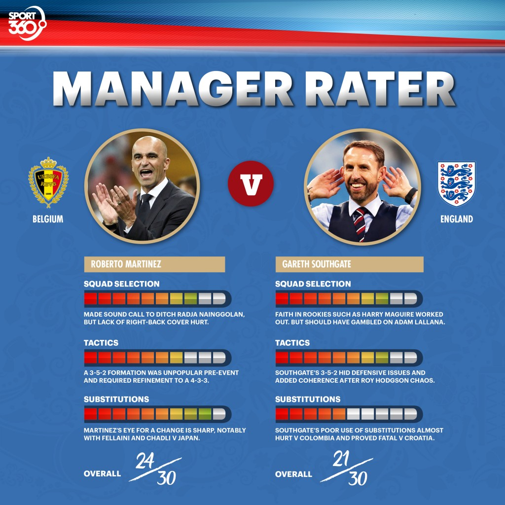 13 07 manager ratings