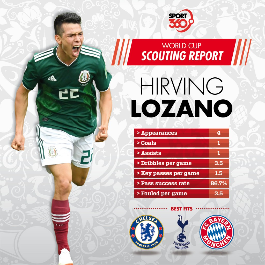 17 07 Scouting report Hirving Lozano