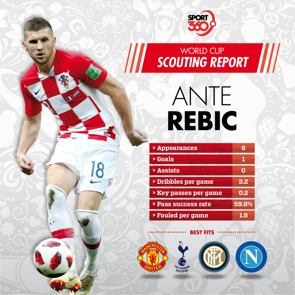 18 07 Scouting report Ante Rebic