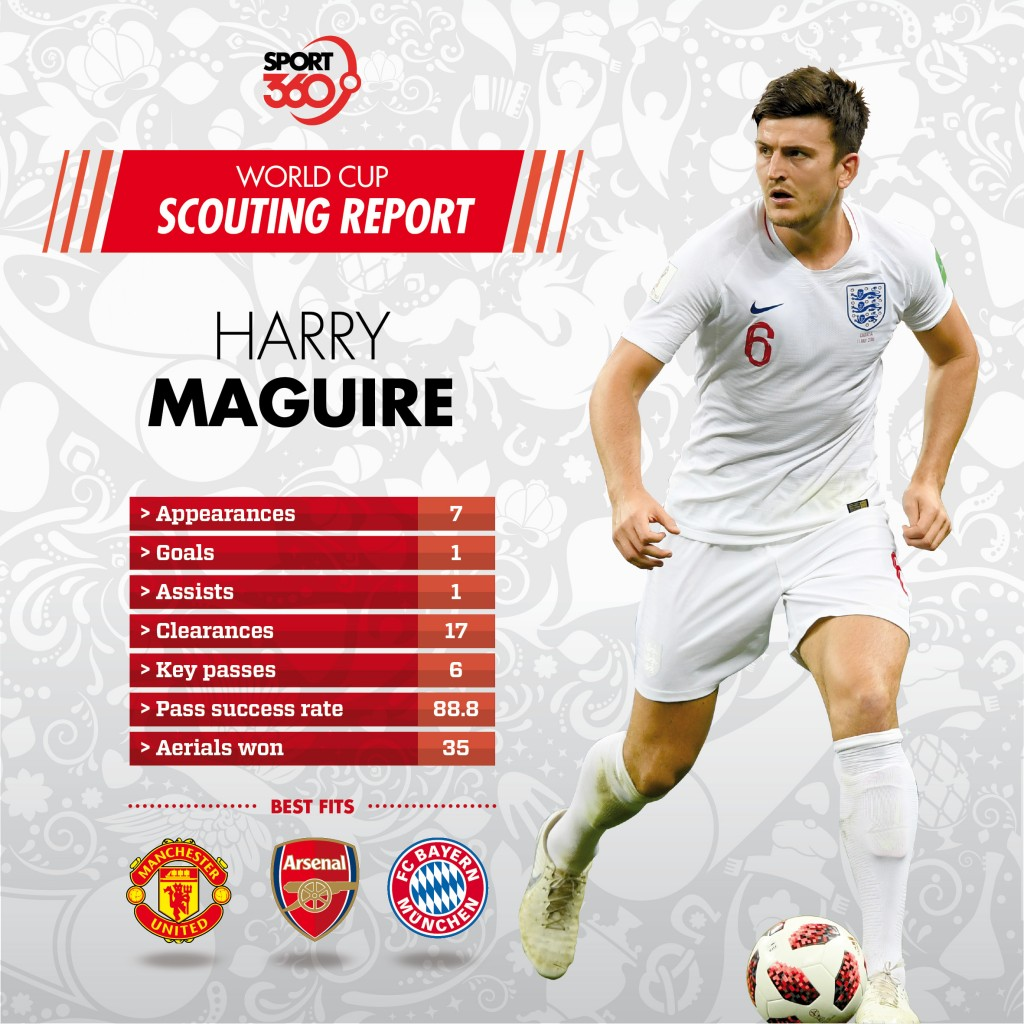 20 07 Scouting report Harry Maguire