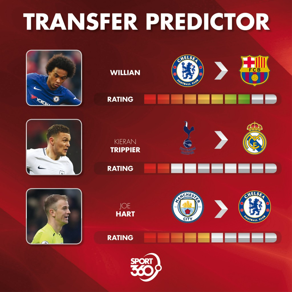 22 07 Transfer predictor(1)