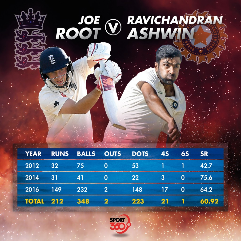 31 07 Joe Root v Ravichandran Ashwin