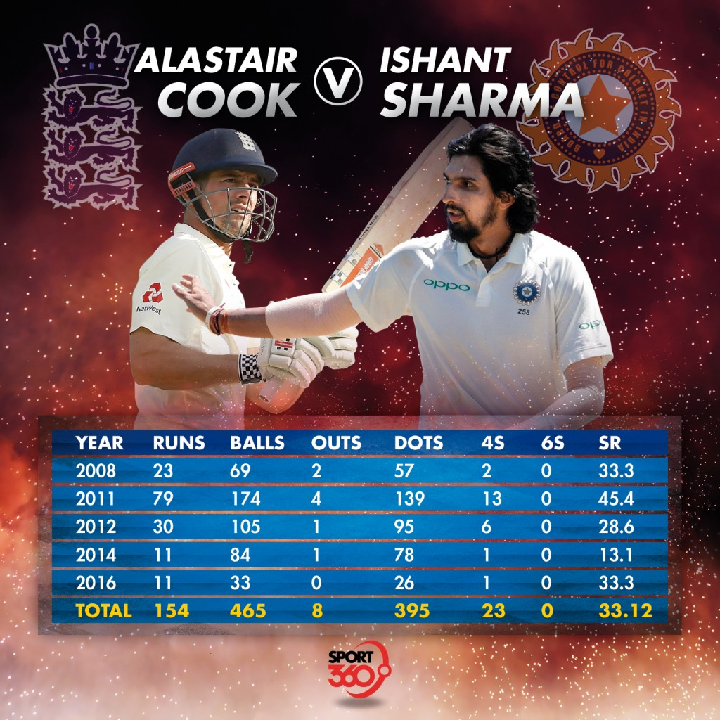 Alastair Cook v Ishant Sharma graphic