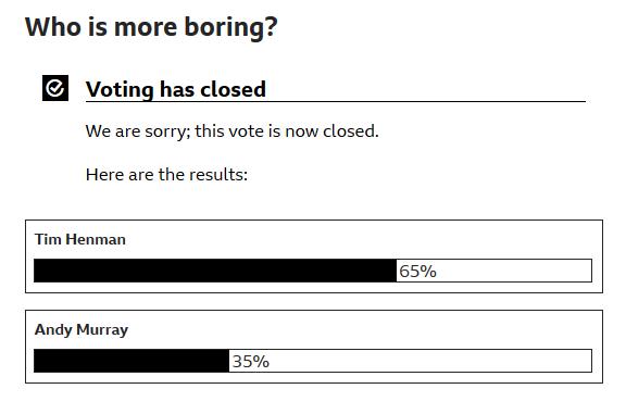 Poll via BBC Sport