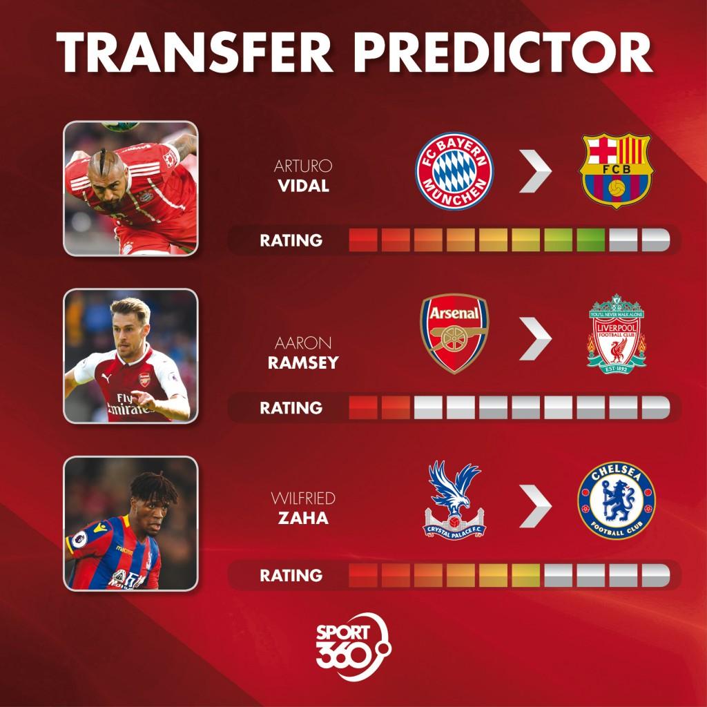 03 08 Transfer predictor Web]