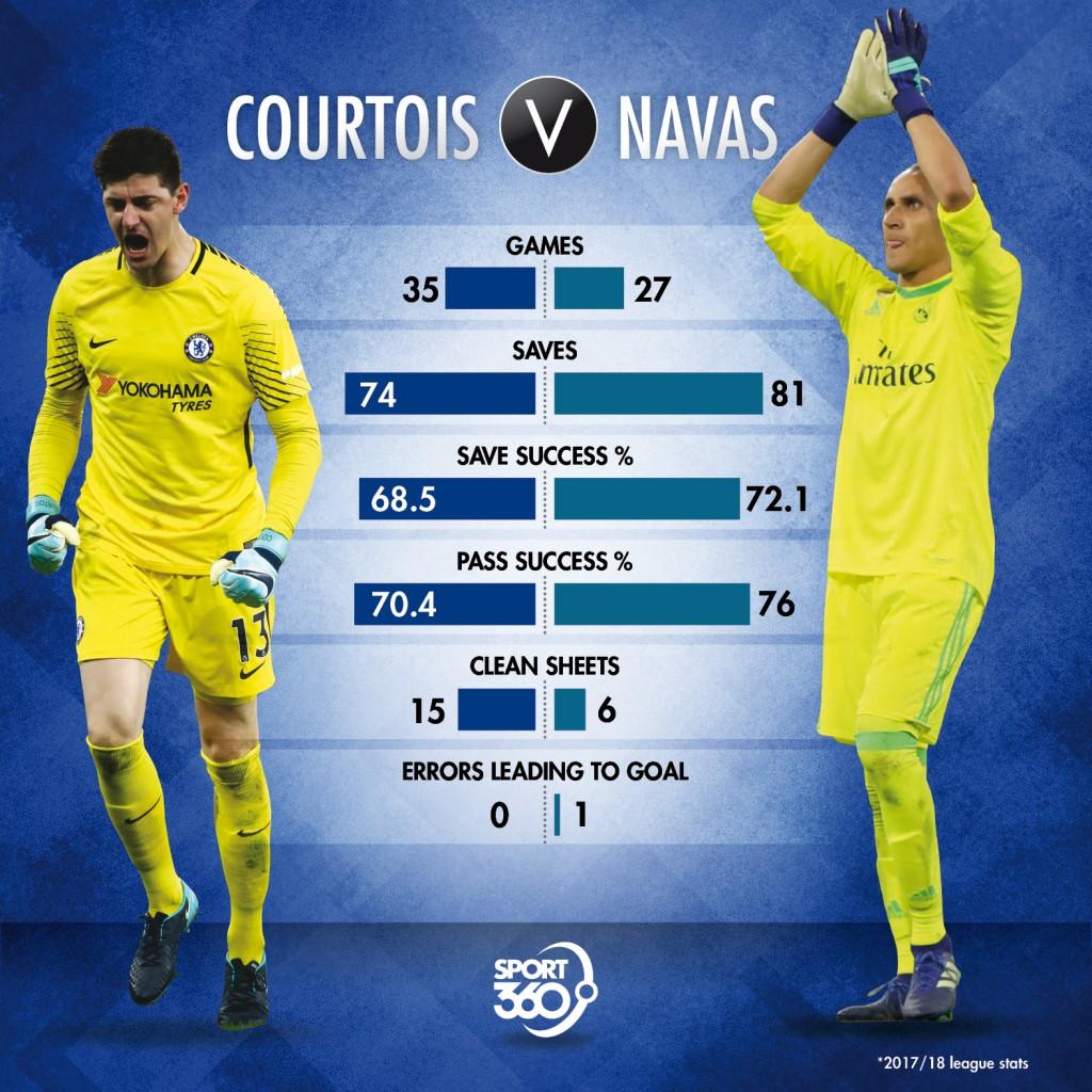 0807 Courtois v Navas