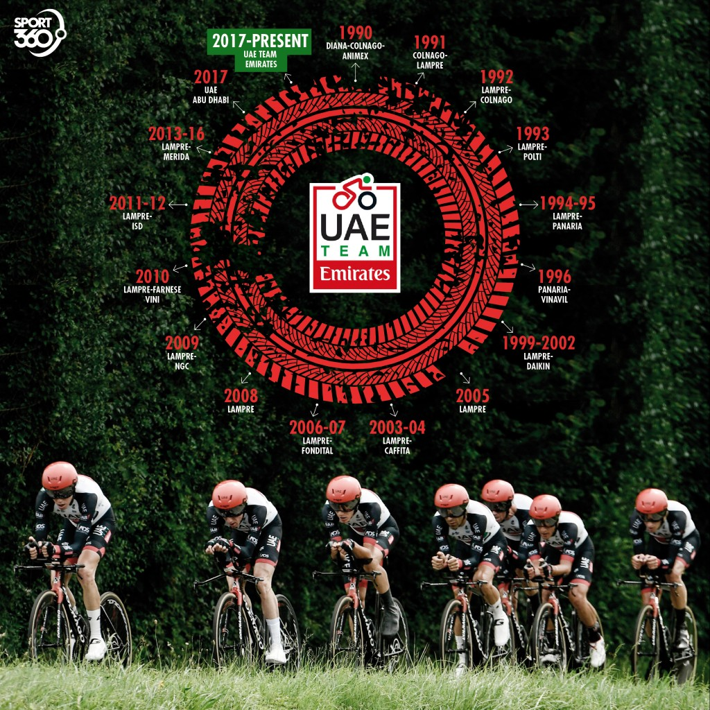 12 08 uae team emirates