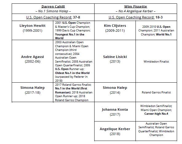 (Coaches' records via WTA notes)