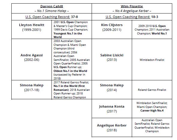 (Coaches' records via WTA notes)