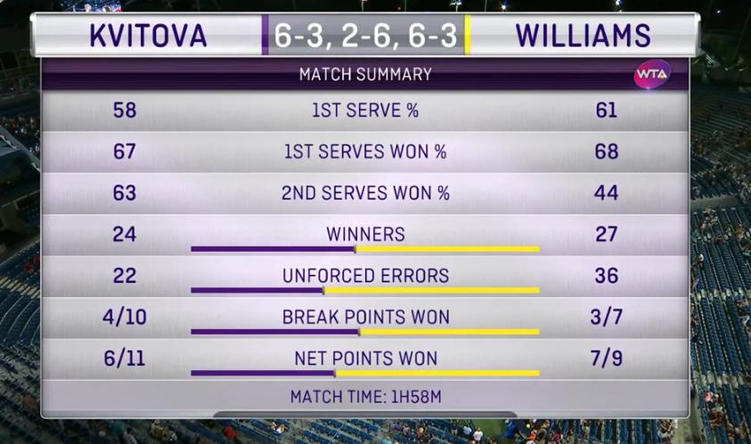 (Stats via WTA TV)