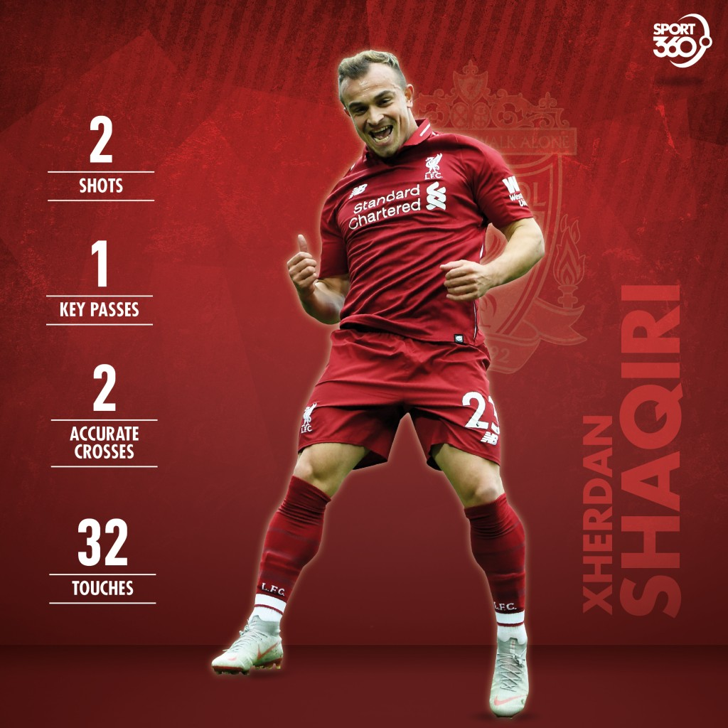 Shaqiri's stats during 45 minute-display.