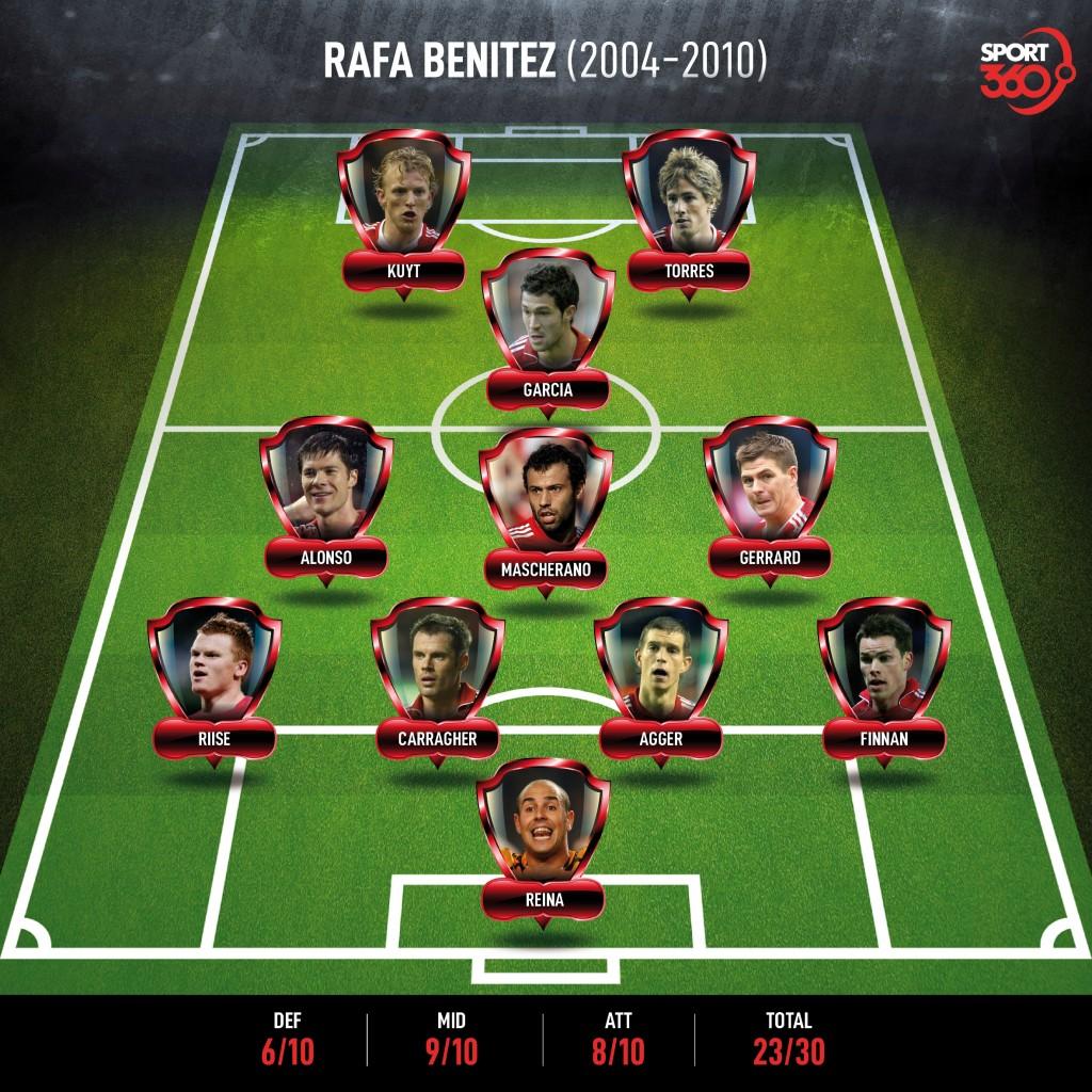 2609 Rafa Benitez (2004-2010)
