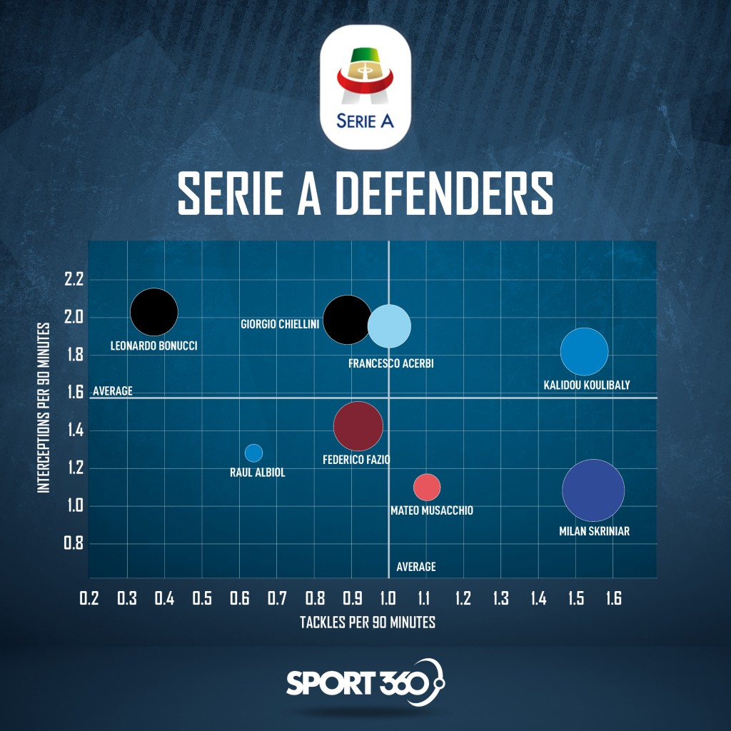 Interceptions, tackles and blocks by Serie A defenders