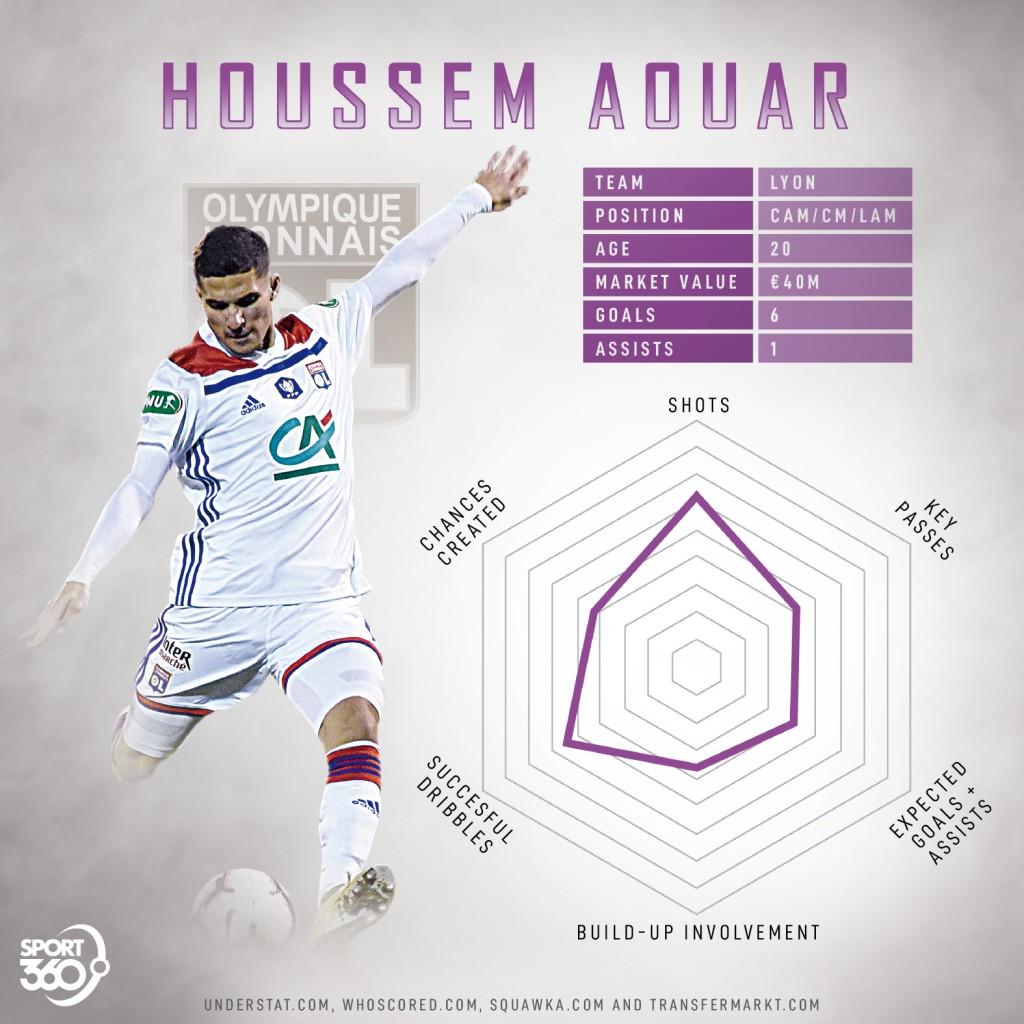 Houssem Aouar radar