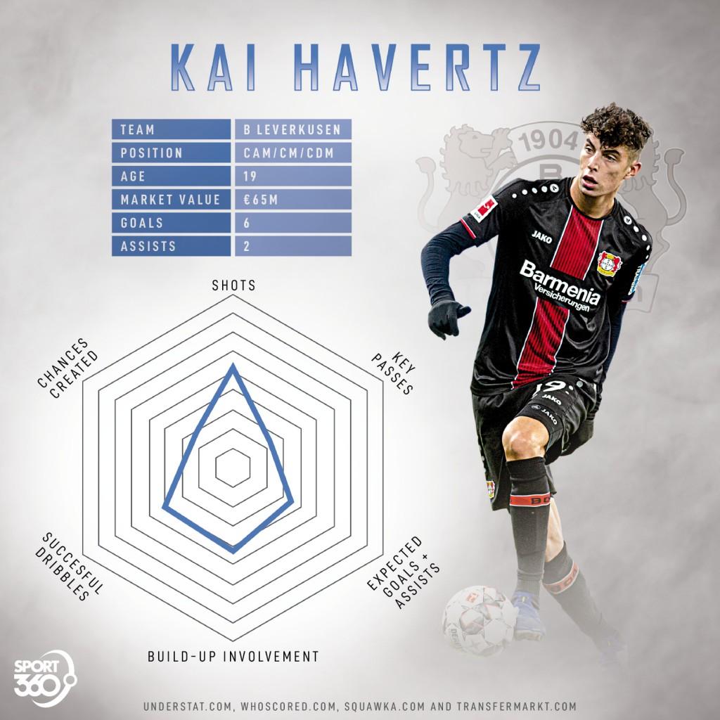 Kai Havertz radar