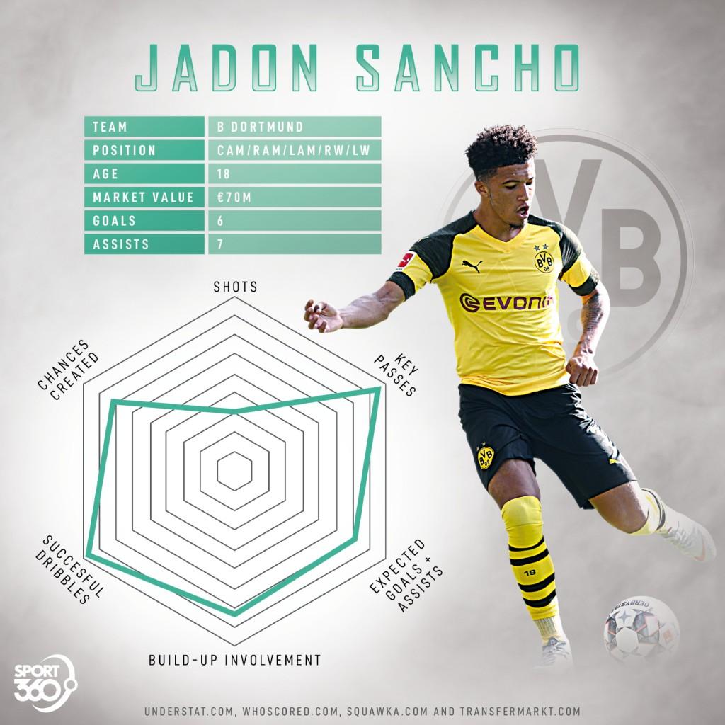 Jadon Sancho Radar